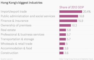 Hong-Kong-s-biggest-industries-Share-of-2012-GDP_chartbuilder